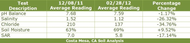Costa Mesa Salinity Chart