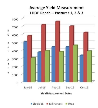 pasture-grass-dry-matter-49-yield-increase-sumagrow-vs.-liquid-broiler-litter-and-urea-trial-pics-1.jpg