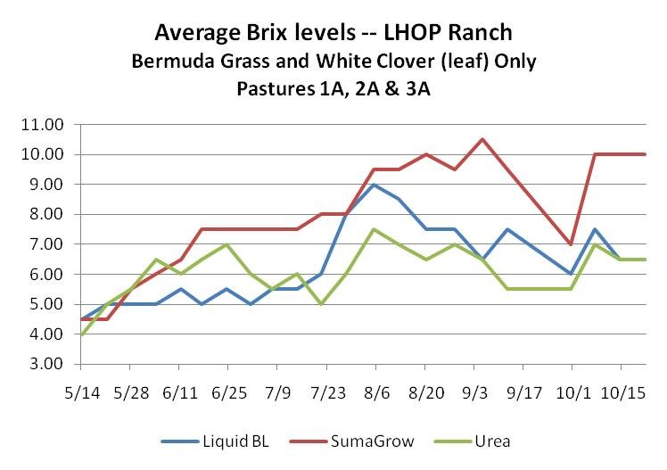 Pasture Grass Dry Matter 49% Yield Increase -- SumaGrow vs. Liquid Broiler Litter and Urea Trial pics 2