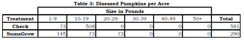 SumaGrow Increased Pumpkin Economic Benefit by $3,484 per Acre pic 3