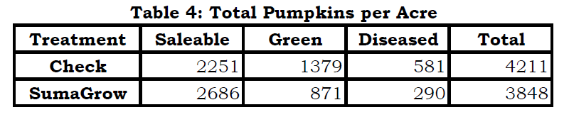 SumaGrow Increased Pumpkin Economic Benefit by $3,484 per Acre pic 4